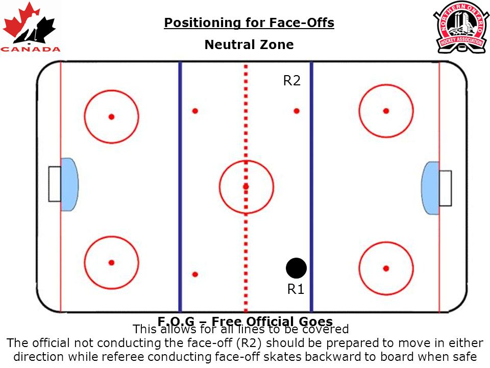 Positioning for Face-Offs Neutral Zone R2 R1 F.O.G – Free Official Goes The official not conducting the face-off (R2) should be prepared to move in ei