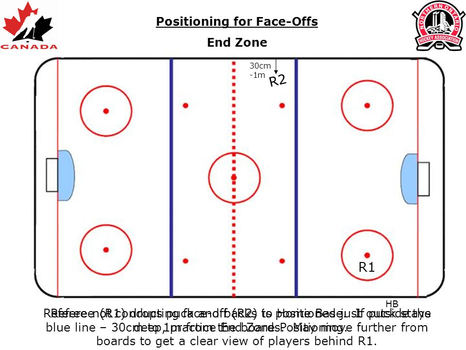 Positioning for Face-Offs End Zone R2 R1 Referee (R1) drops puck and backs to Home Base. If puck stays deep, practice End Zone Positioning. HB Referee