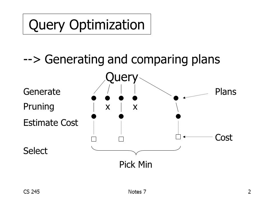 CS 245Notes 72 --> Generating and comparing plans Query GeneratePlans Pruningx x Estimate Cost Cost Select Query Optimization Pick Min