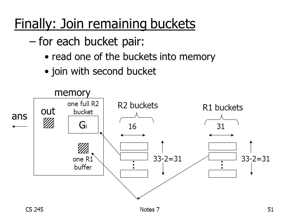 CS 245Notes 751 Finally: Join remaining buckets –for each bucket pair: read one of the buckets into memory join with second bucket memory GiGi out...