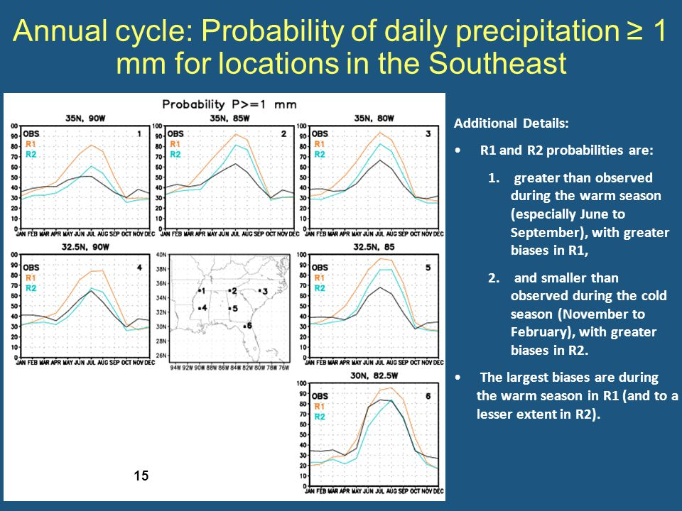 Annual cycle: Probability of daily precipitation ≥ 1 mm for locations in the Southeast Additional Details: R1 and R2 probabilities are: 1.