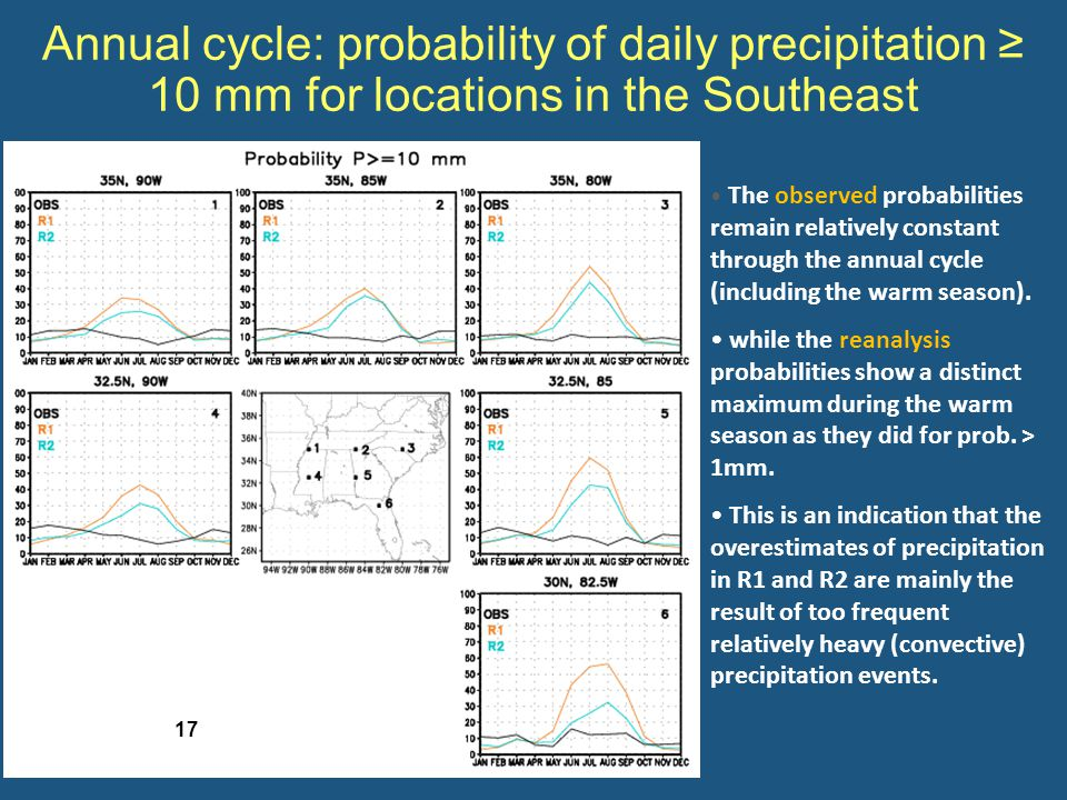 Annual cycle: probability of daily precipitation ≥ 10 mm for locations in the Southeast The observed probabilities remain relatively constant through the annual cycle (including the warm season).