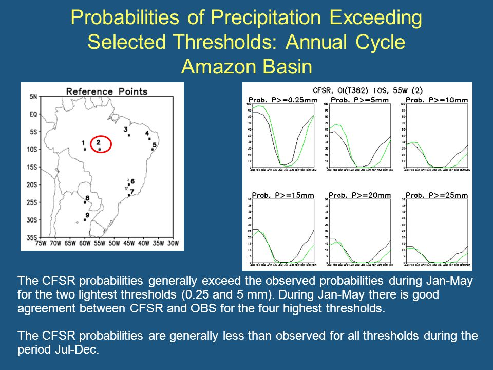 Probabilities of Precipitation Exceeding Selected Thresholds: Annual Cycle Amazon Basin The CFSR probabilities generally exceed the observed probabilities during Jan-May for the two lightest thresholds (0.25 and 5 mm).