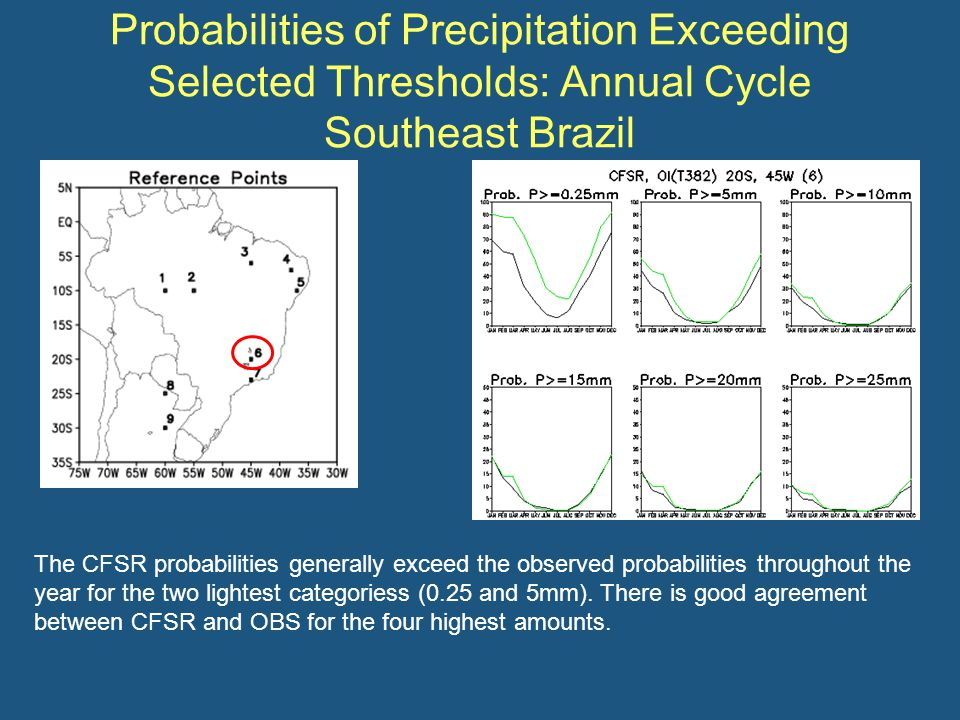 Probabilities of Precipitation Exceeding Selected Thresholds: Annual Cycle Southeast Brazil The CFSR probabilities generally exceed the observed probabilities throughout the year for the two lightest categoriess (0.25 and 5mm).