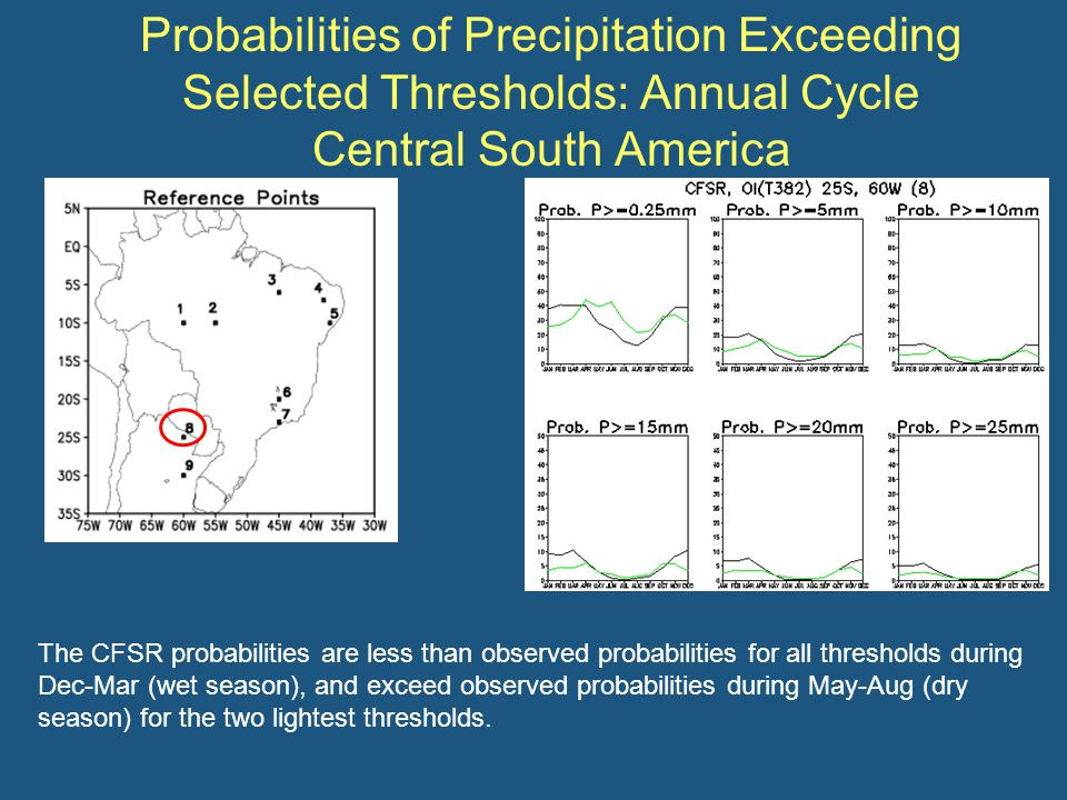 Probabilities of Precipitation Exceeding Selected Thresholds: Annual Cycle Central South America The CFSR probabilities are less than observed probabilities for all thresholds during Dec-Mar (wet season), and exceed observed probabilities during May-Aug (dry season) for the two lightest thresholds.