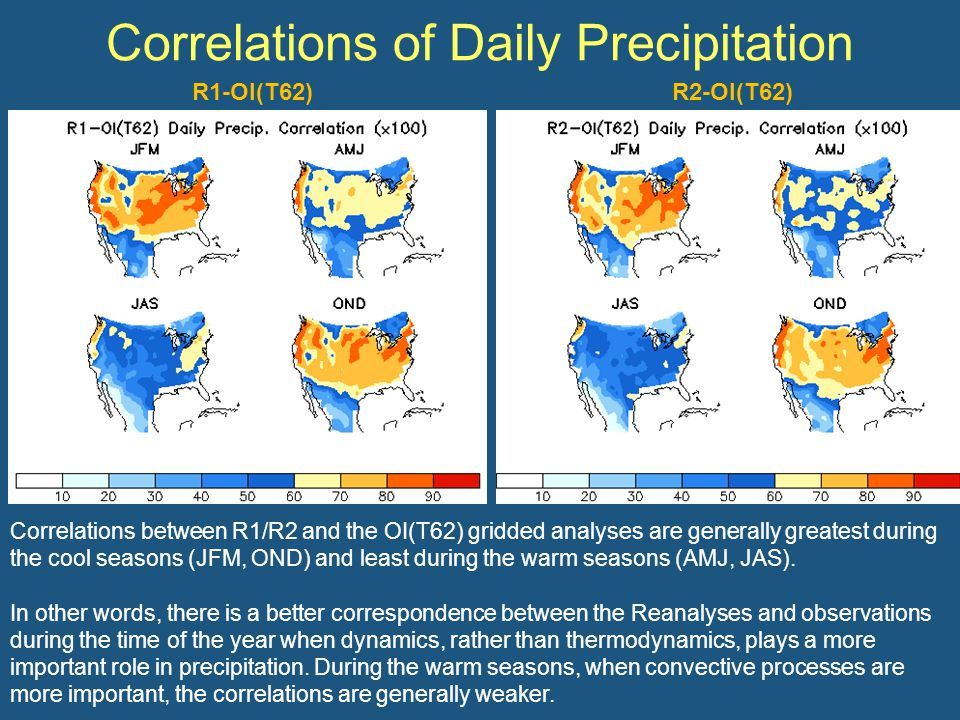 Mean Daily Precipitation CFSR and OI(T382) have similar patterns throughout the year.