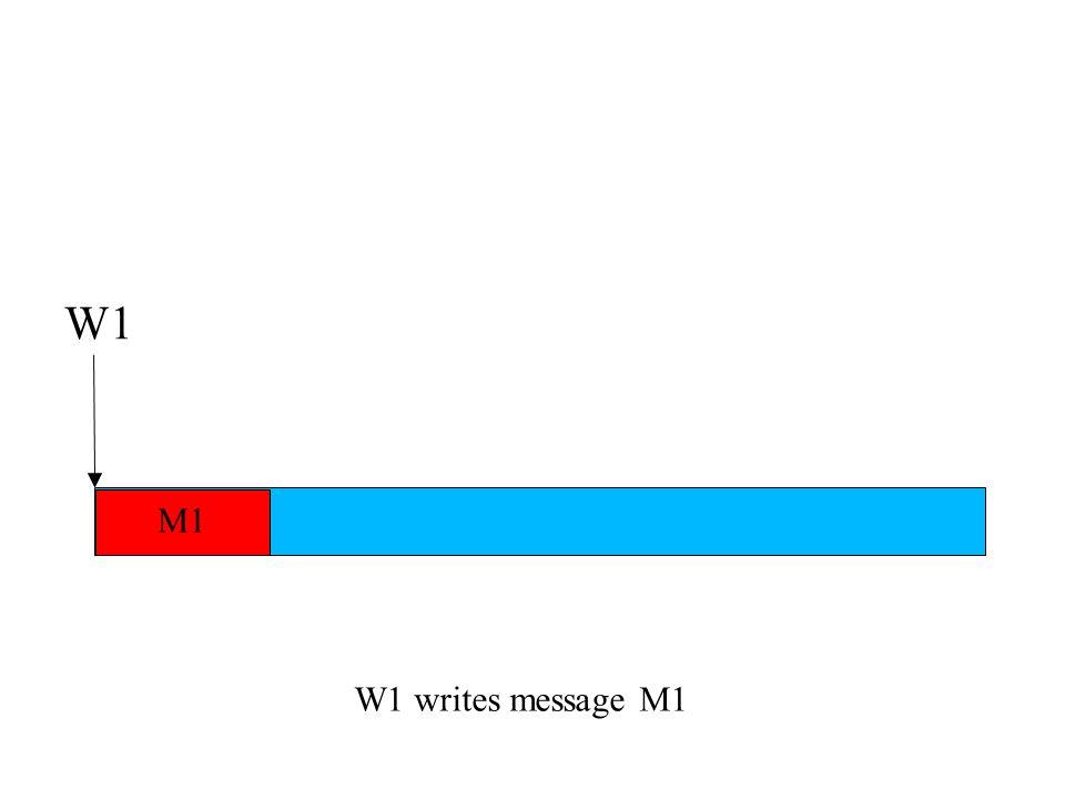 W1 writes message M1 W1 M1