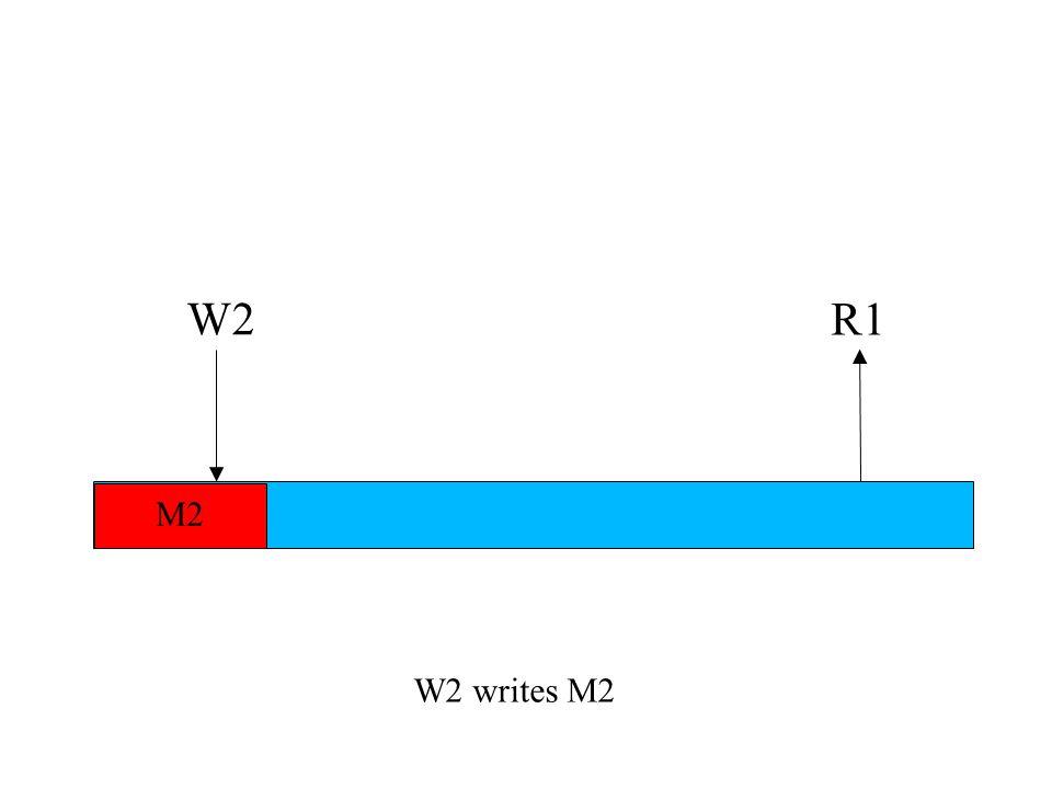 W2 writes M2 W2 M2 R1