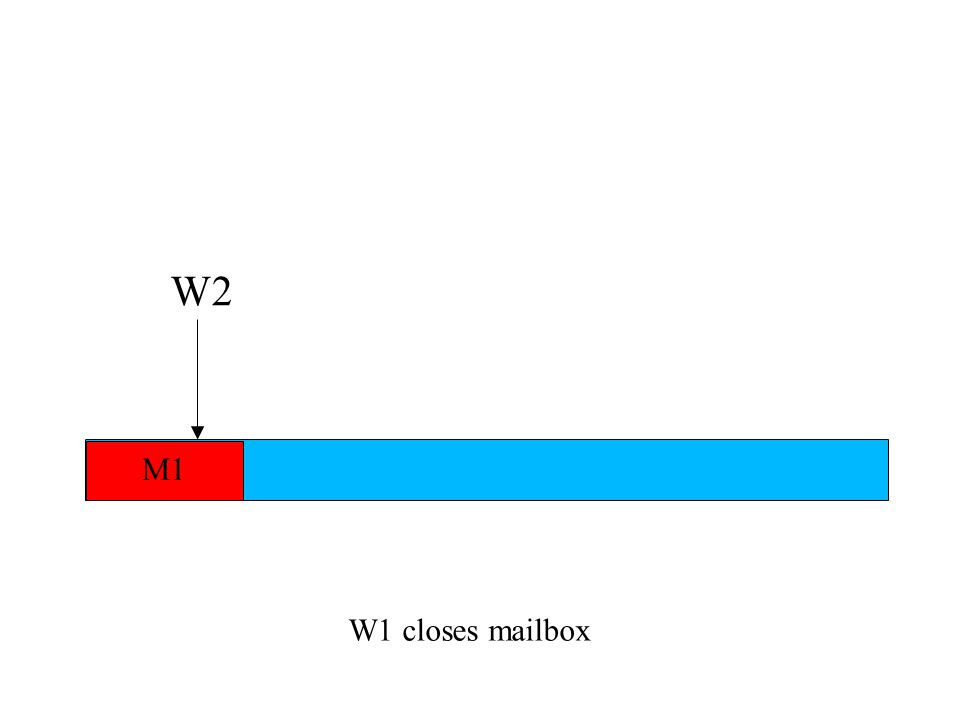 W1 closes mailbox W2 M1