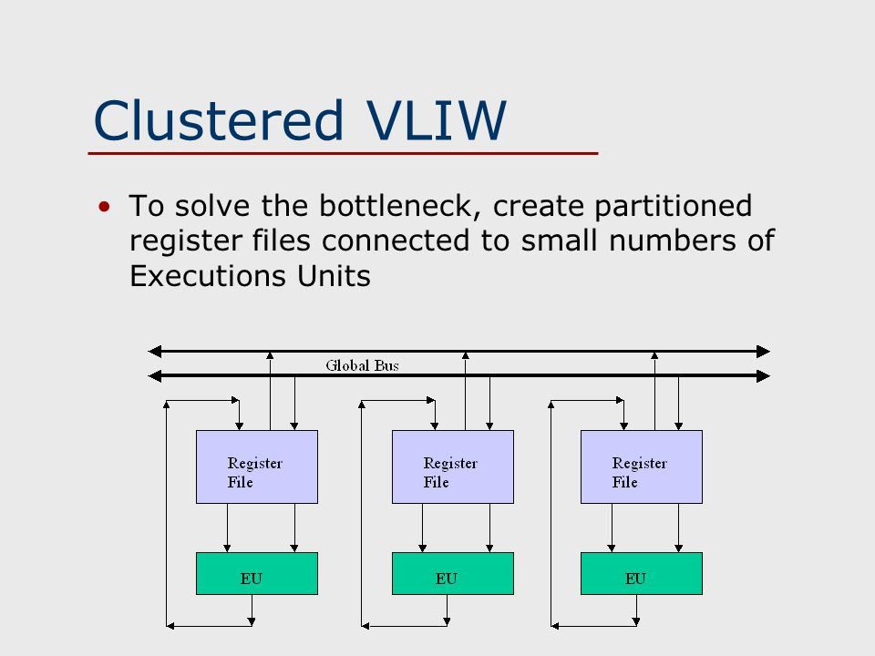 Clustered VLIW To solve the bottleneck, create partitioned register files connected to small numbers of Executions Units