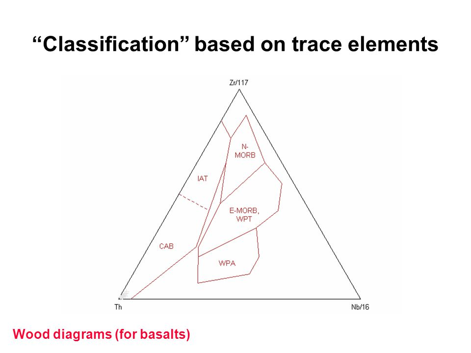"""Wood diagrams (for basalts) """"Classification"""" based on trace elements"""