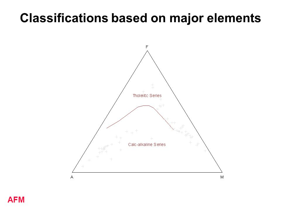 Classifications based on major elements AFM