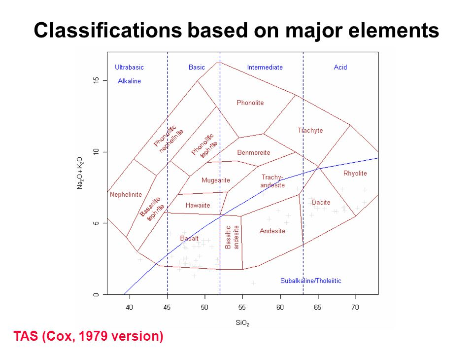 TAS (Cox, 1979 version) Classifications based on major elements