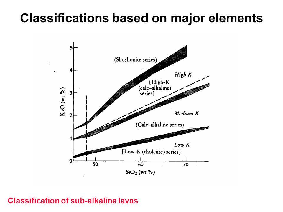 Classification of sub-alkaline lavas Classifications based on major elements