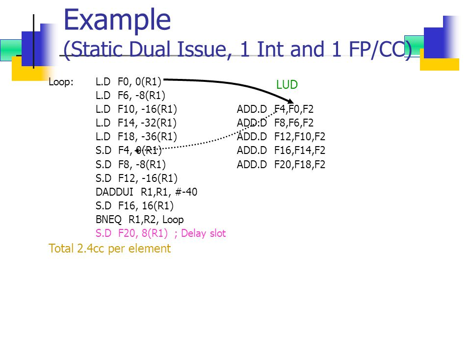 Example (Static Dual Issue, 1 Int and 1 FP/CC) Loop: L.D F0, 0(R1) L.D F6, -8(R1) L.D F10, -16(R1) ADD.D F4,F0,F2 L.D F14, -32(R1) ADD.D F8,F6,F2 L.D F18, -36(R1) ADD.D F12,F10,F2 S.D F4, 0(R1) ADD.D F16,F14,F2 S.D F8, -8(R1) ADD.D F20,F18,F2 S.D F12, -16(R1) DADDUI R1,R1, #-40 S.D F16, 16(R1) BNEQ R1,R2, Loop S.D F20, 8(R1) ; Delay slot Total 2.4cc per element LUD