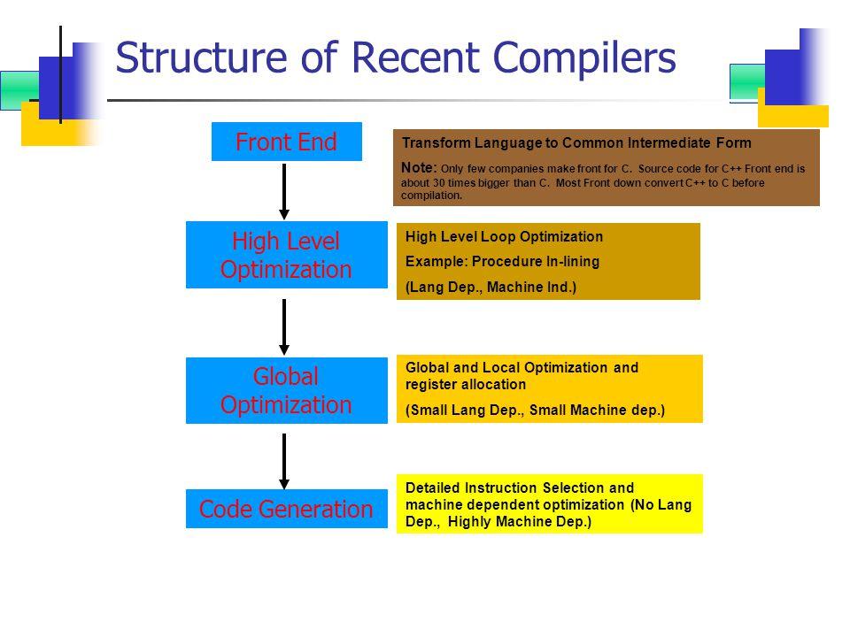 Compiler Prime Target Program Correctness Speed Compilation Time.