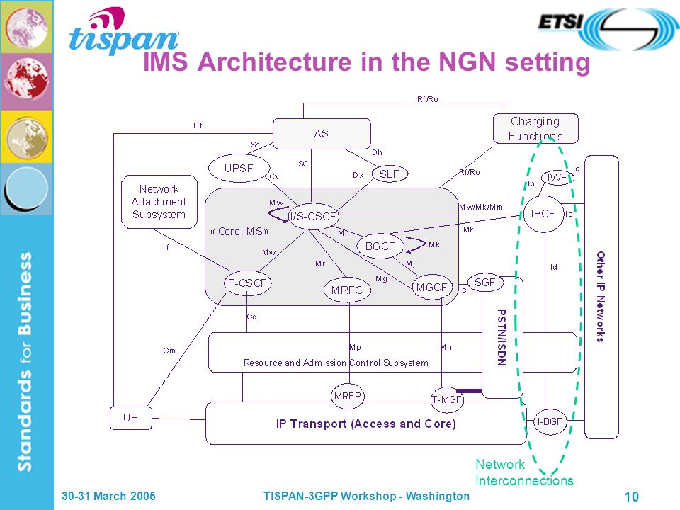 30-31 March 2005TISPAN-3GPP Workshop - Washington 10 IMS Architecture in the NGN setting Network Interconnections