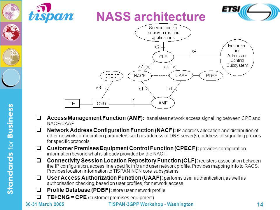 30-31 March 2005TISPAN-3GPP Workshop - Washington 14 NASS architecture  Access Management Function (AMF): translates network access signalling betwee