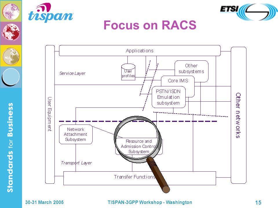 30-31 March 2005TISPAN-3GPP Workshop - Washington 15 Focus on RACS