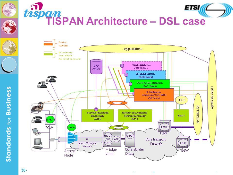 30-31 March 2005TISPAN-3GPP Workshop - Washington 6 TISPAN Architecture – DSL case