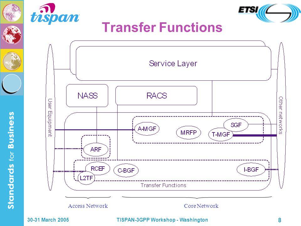 30-31 March 2005TISPAN-3GPP Workshop - Washington 8 Transfer Functions Access NetworkCore Network