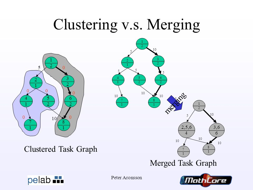 Peter Aronsson Clustering v.s.