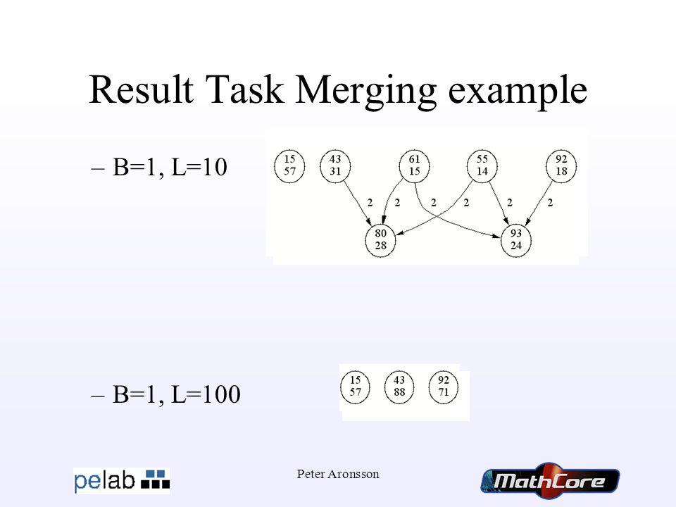 Peter Aronsson Result Task Merging example –B=1, L=10 –B=1, L=100