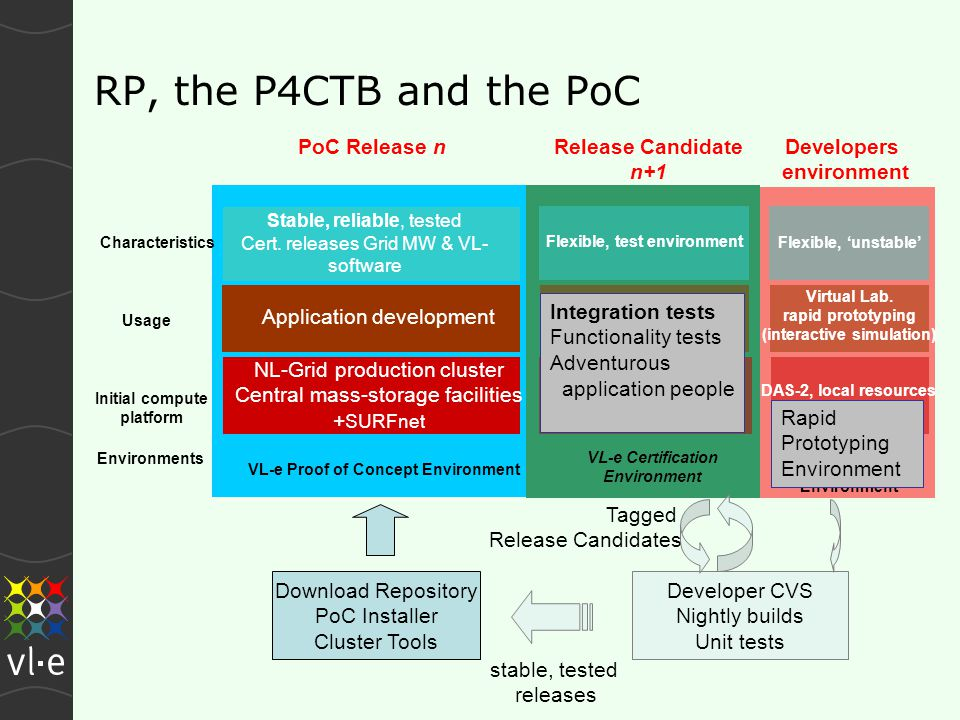 RP, the P4CTB and the PoC Application development NL-Grid production cluster Central mass-storage facilities + SURFnet Initial compute platform Stable, reliable, tested Cert.