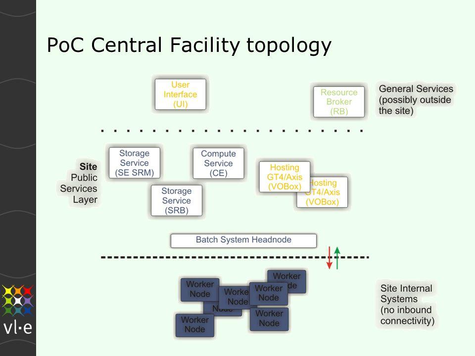 PoC Central Facility topology