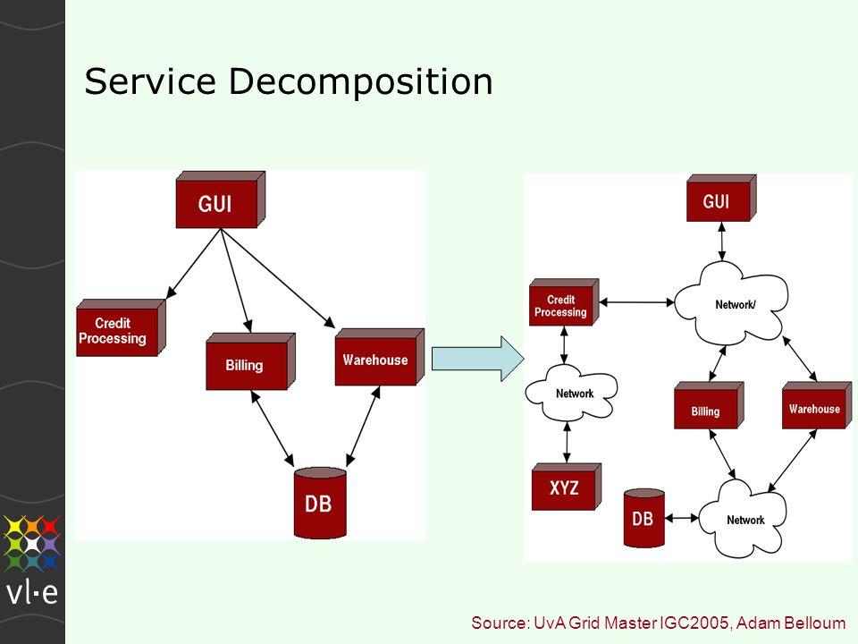 Service Decomposition Source: UvA Grid Master IGC2005, Adam Belloum