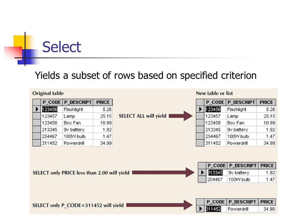 Yields a subset of rows based on specified criterion Select