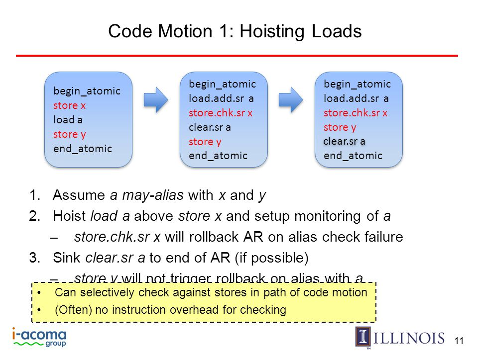 Code Motion 1: Hoisting Loads 1.Assume a may-alias with x and y 2.Hoist load a above store x and setup monitoring of a –store.chk.sr x will rollback AR on alias check failure 3.Sink clear.sr a to end of AR (if possible) –store y will not trigger rollback on alias with a –Now clear.sr a can be removed 11 begin_atomic load.add.sr a store.chk.sr x store y end_atomic begin_atomic load.add.sr a store.chk.sr x store y end_atomic begin_atomic store x load a store y end_atomic begin_atomic store x load a store y end_atomic begin_atomic load.add.sr a store.chk.sr x clear.sr a store y end_atomic begin_atomic load.add.sr a store.chk.sr x clear.sr a store y end_atomic clear.sr a Can selectively check against stores in path of code motion (Often) no instruction overhead for checking