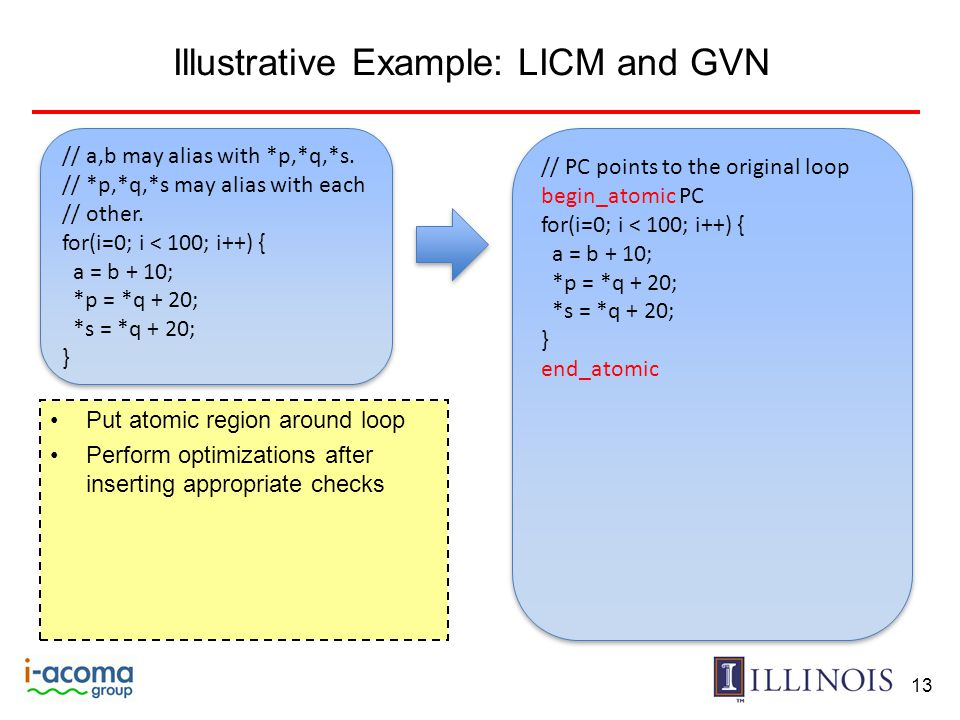 Illustrative Example: LICM and GVN 13 // a,b may alias with *p,*q,*s.
