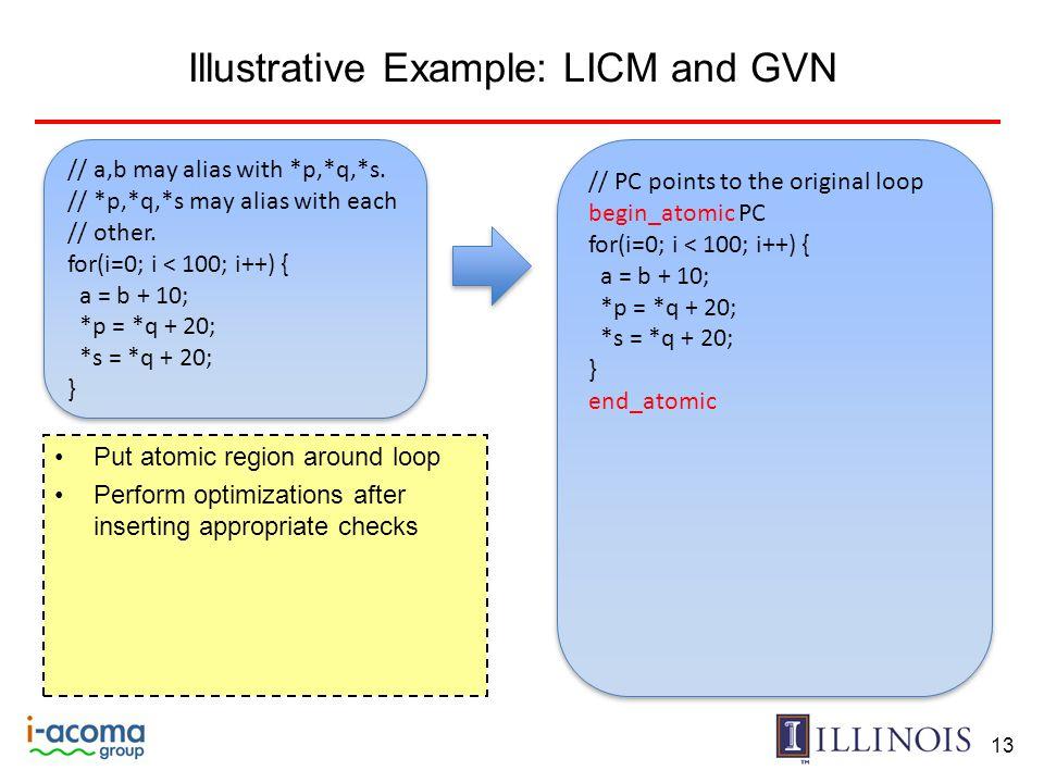 Illustrative Example: LICM and GVN 13 // a,b may alias with *p,*q,*s. // *p,*q,*s may alias with each // other. for(i=0; i < 100; i++) { a = b + 10; *