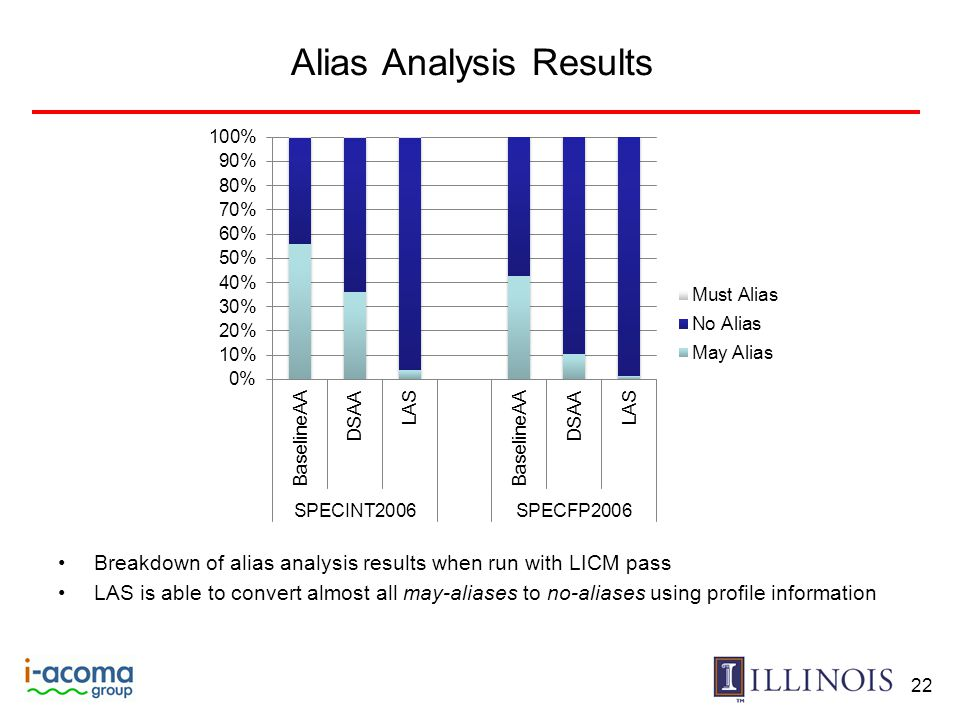 Alias Analysis Results Breakdown of alias analysis results when run with LICM pass LAS is able to convert almost all may-aliases to no-aliases using p