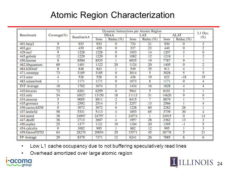 Atomic Region Characterization 24 Low L1 cache occupancy due to not buffering speculatively read lines Overhead amortized over large atomic region