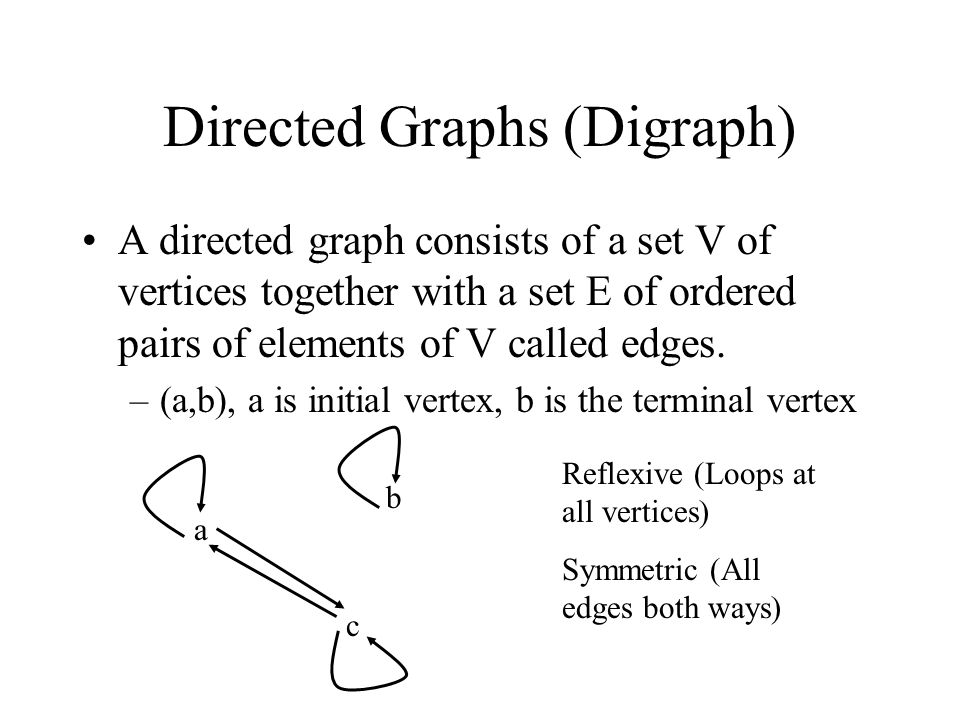 Directed Graphs (Digraph) A directed graph consists of a set V of vertices together with a set E of ordered pairs of elements of V called edges.