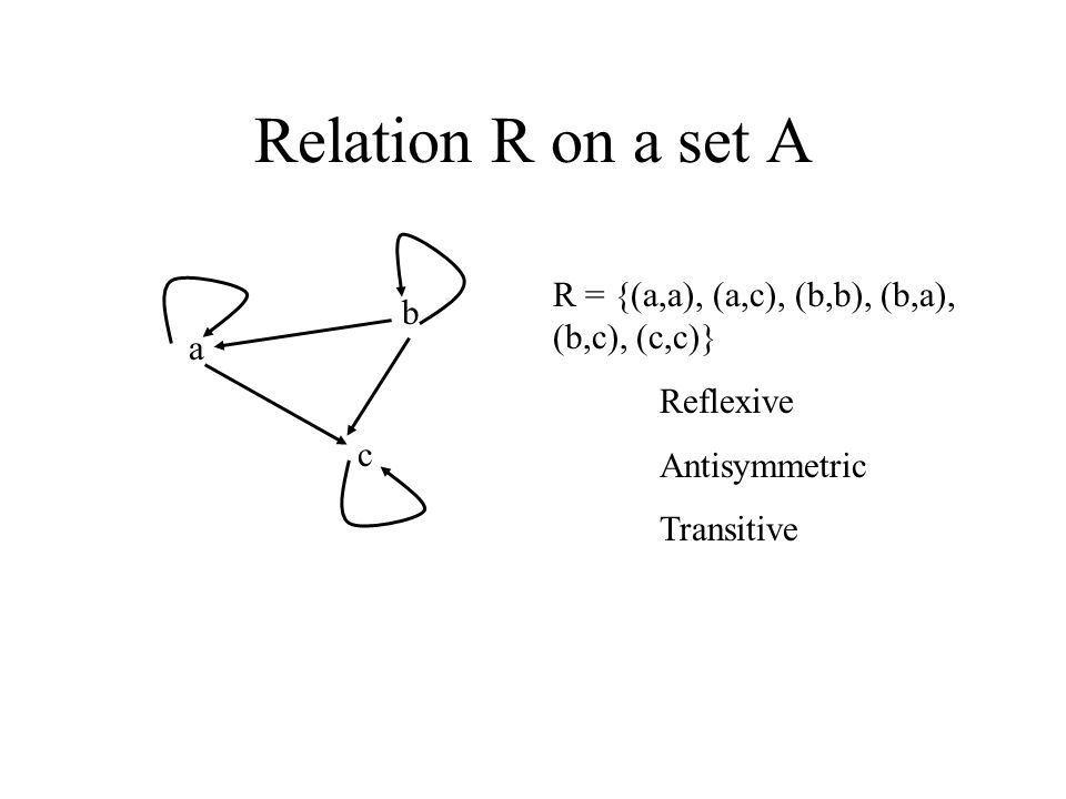 Relation R on a set A a b c R = {(a,a), (a,c), (b,b), (b,a), (b,c), (c,c)} Reflexive Antisymmetric Transitive
