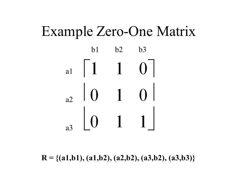 Example Zero-One Matrix b1b2b3 a1 a2 a3 R = {(a1,b1), (a1,b2), (a2,b2), (a3,b2), (a3,b3)}