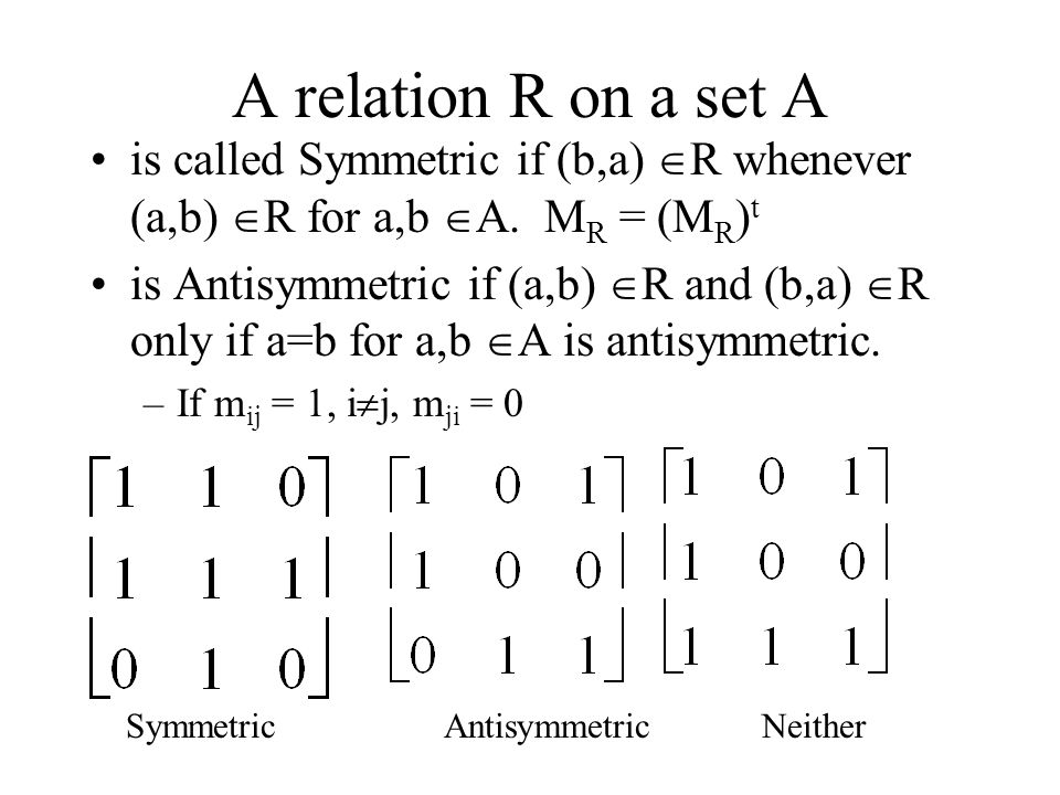A relation R on a set A is called Symmetric if (b,a)  R whenever (a,b)  R for a,b  A.