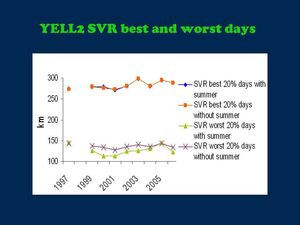 YELL2 SVR best and worst days