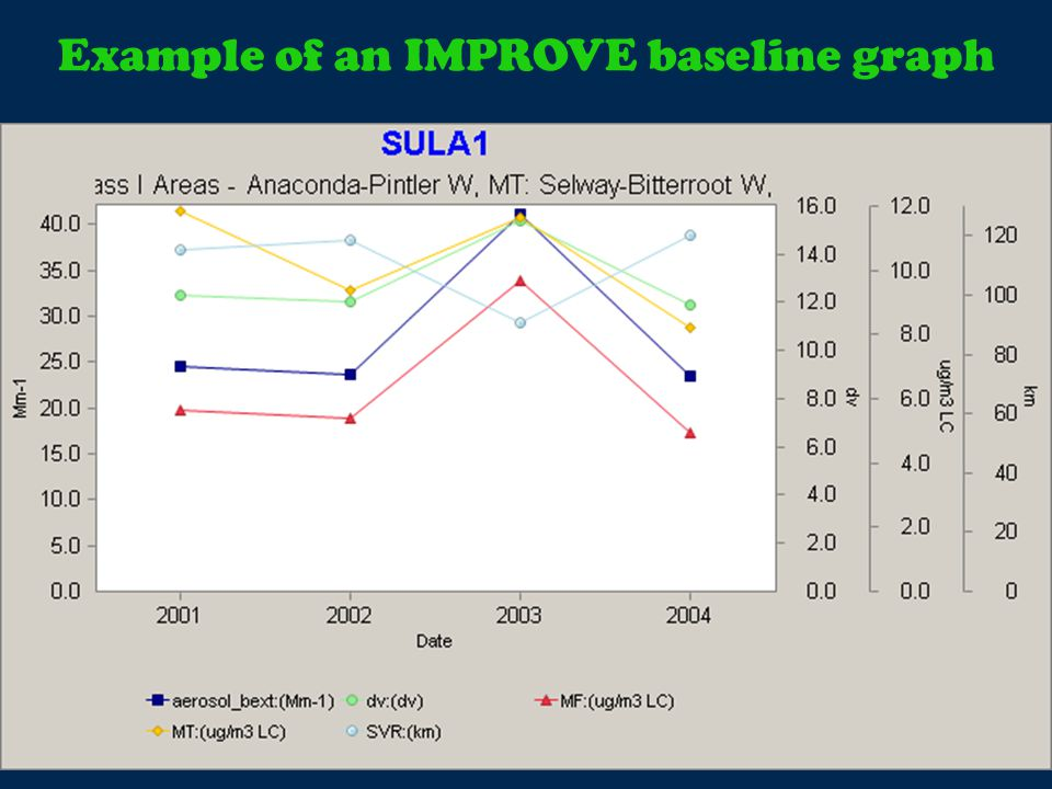 Example of an IMPROVE baseline graph