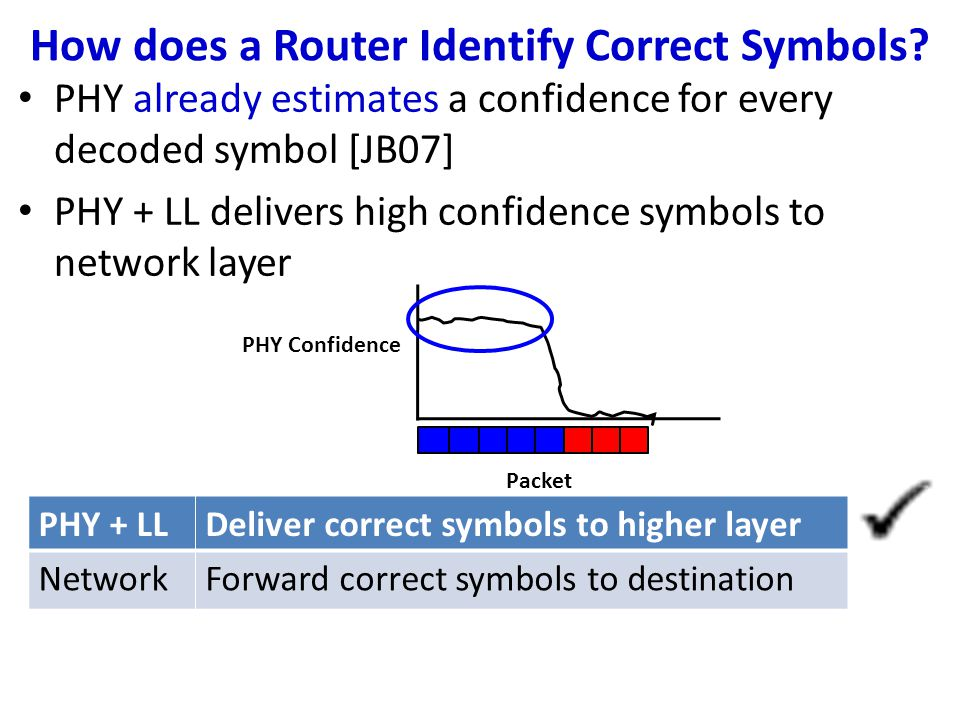 How does a Router Identify Correct Symbols.