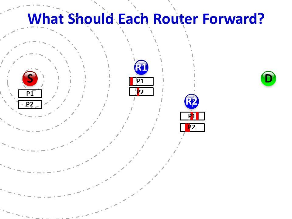 What Should Each Router Forward R1 R2 D S P1 P2 P1 P2 P1 P2