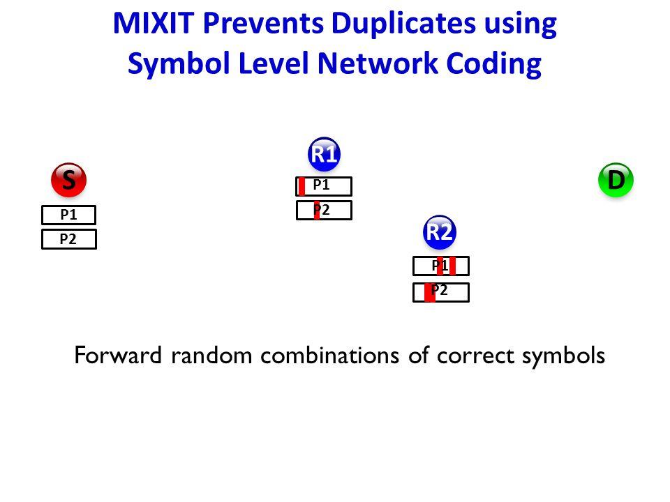 Forward random combinations of correct symbols R1 R2 D S P1 P2 MIXIT Prevents Duplicates using Symbol Level Network Coding P1 P2 P1 P2