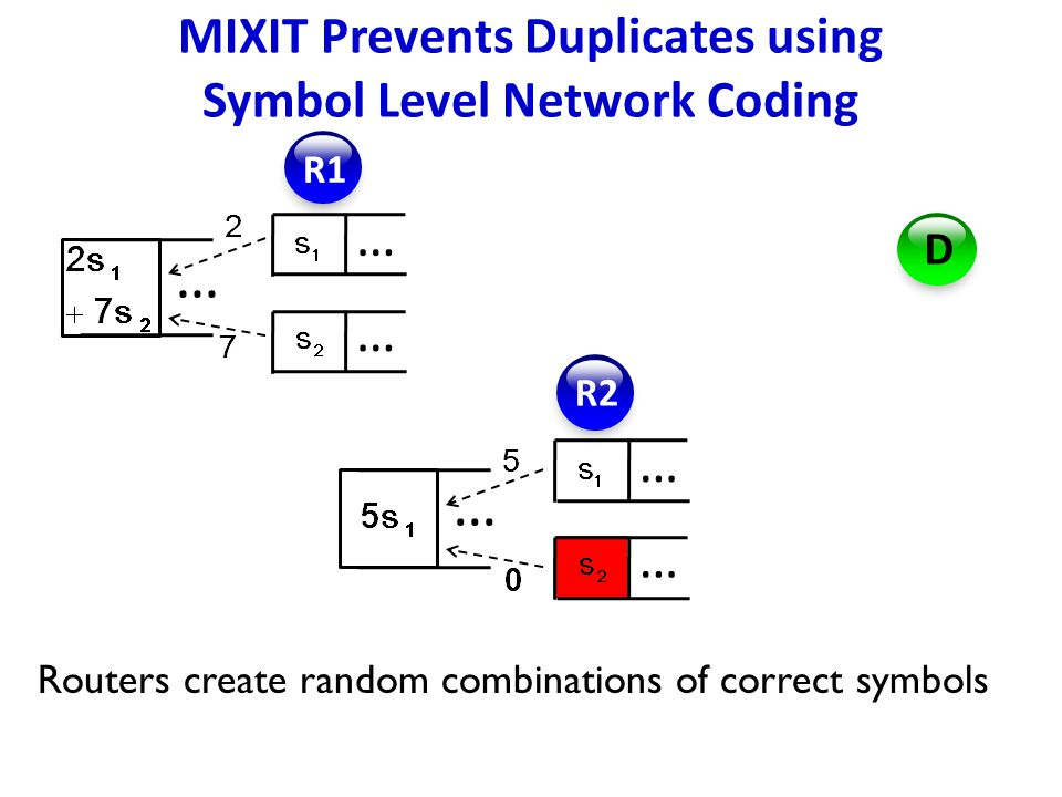… … R1 R2 D … … … Routers create random combinations of correct symbols … MIXIT Prevents Duplicates using Symbol Level Network Coding