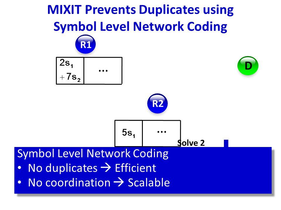R1 R2 D … … Solve 2 equations Destination decodes by solving linear equations Symbol Level Network Coding No duplicates  Efficient No coordination  Scalable Symbol Level Network Coding No duplicates  Efficient No coordination  Scalable MIXIT Prevents Duplicates using Symbol Level Network Coding