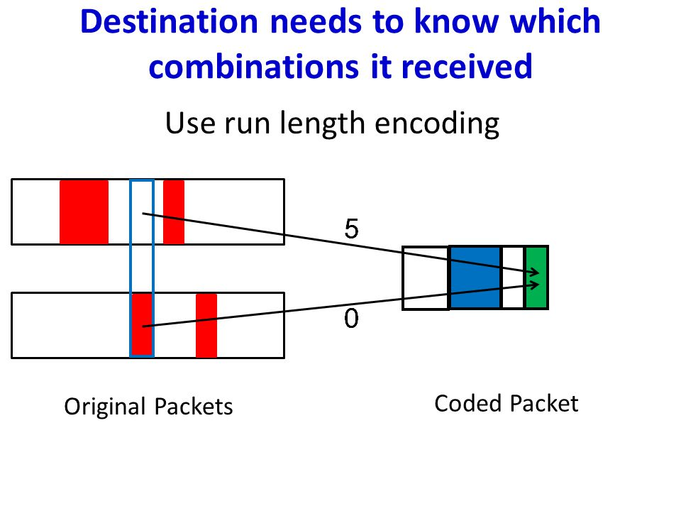 Original Packets Coded Packet Destination needs to know which combinations it received Use run length encoding
