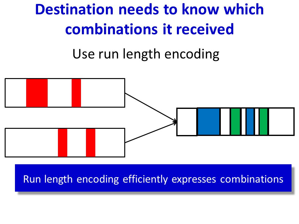 Run length encoding efficiently expresses combinations Destination needs to know which combinations it received Use run length encoding