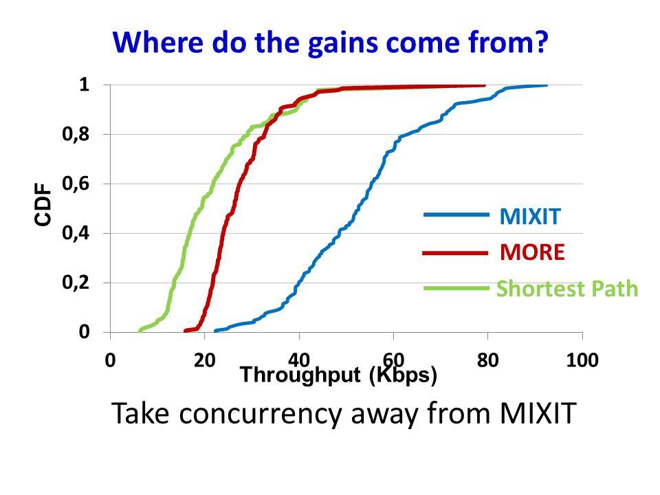 Throughput (Kbps) CDF Where do the gains come from.